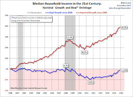 November Median Household Income At A New Post Recession