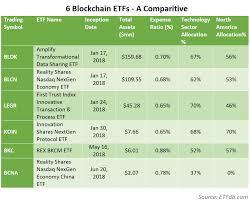 Etf Compare Chart Blockchain Etf Comparison Top 6 Dlt Exchange Traded Funds
