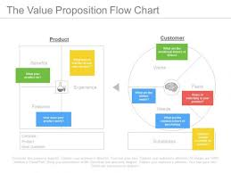 Flow Chart Slide The Value Proposition Flow Chart Ppt Slides Powerpoint