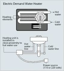 Tankless Or Demand Type Water Heaters Department Of Energy