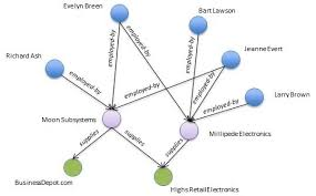 Graph Databases Graph Databases For Analytics Part 3 Of 4 The Basics Of
