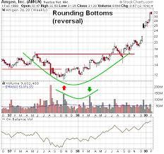 Trading Stocks Chart Patterns Rounding Bottom Reversal