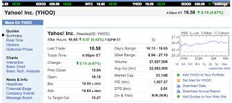 Yahoo Finance Quotes Impressive YQL Blog Getting Stock Information With YQL And Open Data Tables