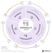 Personality Profile Chart 5 Personality Traits Infographic