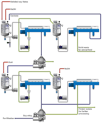 Alfa Laval Soy Based Products