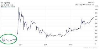 Bitcoin Value Chart Bitinstant Bitcoin Value Chart