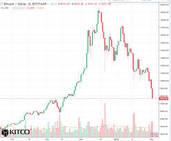 Bitcoin Charts Charts Usd To Bitcoin Converter Which Studies To Use In Bitcoin