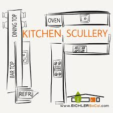 case study 24 proposal is the kitchen design or should we say kitchens jones and emmons proposed the addition of a scullery kitchen to each home