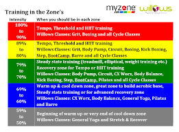 Myzone Color Chart Myzone Intensity