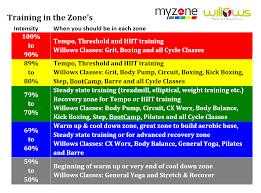 Myzone Intensity