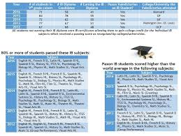 paxon ib diploma programme data the ib diploma programme at  paxon ib diploma programme data