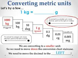 Unfolded Kilogram To Milligram Conversion Chart Grams And
