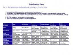 Genealogy Relationship Chart Family Relationship Chart Genealogy Research Education