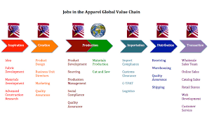 a global view in mind means more job and career oppertunities in 021313 moongate assoc global value chain report