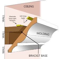 how to install cove lighting. Where To Mount Cove Lighting How Install T