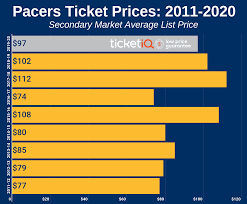 How To Find The Cheapest Indiana Pacers Tickets Face Value