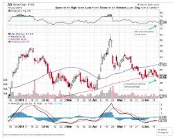 Aa Stock Chart Alcoa Strong Operating Momentum Attractive Relative Value