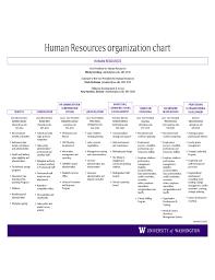 Hr Organizational Chart Sample Human Resources Organization Chart Template Free Download