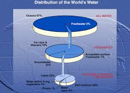 Where Is The Water On Earth