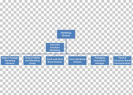 General Mills Organizational Structure Chart Organizational Chart Organizational Structure Company