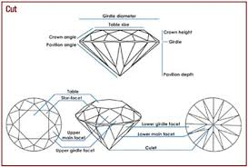 Diamonds Cuts And Clarity The 4 Cs Of Diamonds Color Clarity Cut And Carat