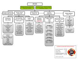 20 Eye Catching Los Angeles Fire Department Organizational Chart