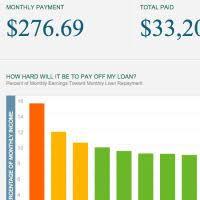 Undergraduate Student Loan Calculator The Hamilton Project
