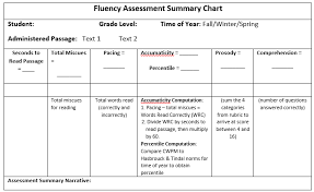 Developmental Reading Assessment Sample Determining Reading Fluency Achieve The Core Aligned Materials