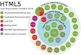 HTML5 - Wikipedia