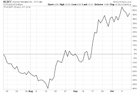 Acb Stock Chart Acb Stock Nyse Acb Stock Price And Chart Nyse Acb