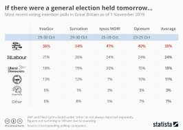 Top Charts 2010 Uk Chart Uk Voting Intention Statista