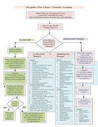 Rti Behavior Flow Chart 19 Thorough Behavior Documentation Chart