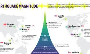 Tell them to draw a picture having to do with an earthquake or. Visualizing The Power And Frequency Of Earthquakes Visual Capitalist