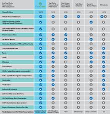 77 True Water Softener Comparison Chart