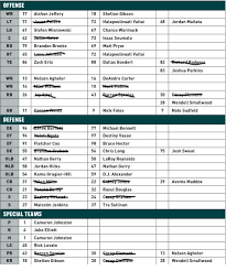 Eagles Depth Chart Eagles Preseason Depth Chart With Everyone Who Has Been