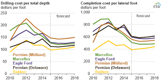 Eia Report Shows Decline In Cost Of U S Oil And Gas Wells