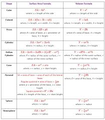 surface area formulas area formulasurface areamath lessonsteaching math formulascommon