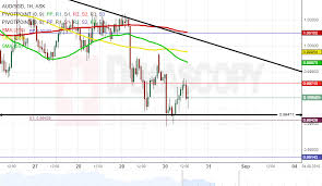 Sgd To Aud Chart Patterns Aud Sgd Eur Try