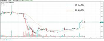 Bitcoin Chart Analysis How To Trade Bitcoin Using Charts