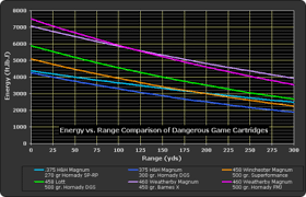 45 70 Energy Chart 460 Weatherby Magnum Wikipedia