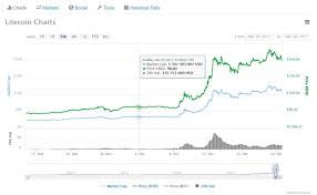 Bitcoin Chart Live Coinbase Bitcoin Live Chart Projected Value Of Litecoin