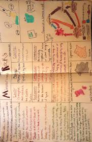 Rocks And Minerals Anchor Chart Lesson The Rock Cycle Betterlesson