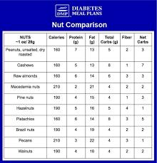 Nut Nutrition Comparison Diabetic Heart Health Recipes