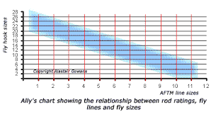 Fly Line Leader Size Chart Trout And Salmon Fly Rods