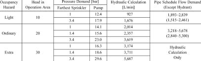 Sprinkler Pipe Schedule Chart Pipe Schedule Calculation Wiring Schematic Diagram Laiser Co