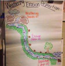 Weathering Erosion Deposition Anchor Anchor Charts Upper
