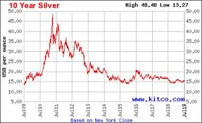 10 Year Silver Chart The Price Of Silver Is At The Start Of A Historic Bull Run