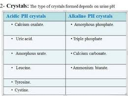Ph Level Chart For Urine Crystals In Urine Calcium Oxalate Uric Acid Amorphous