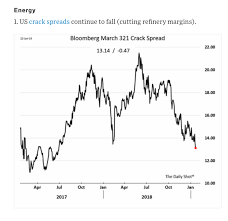 Chart Book From The Daily Shot Wsj Commodity Research Group