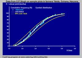 Probability Analysis Chart Cumulative Frequency Analysis Wikipedia